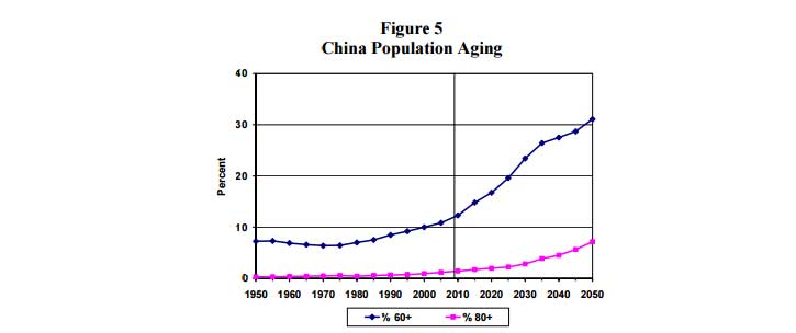 China population ageing