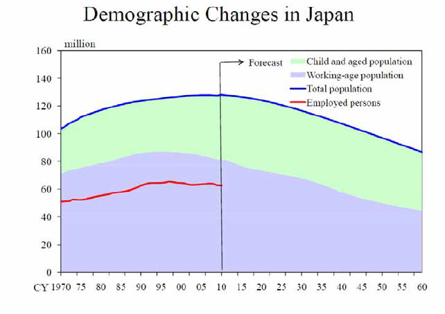 Demographic changes in Japan