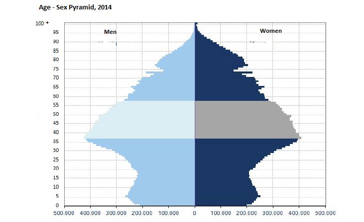 Spain-sex-pyramid