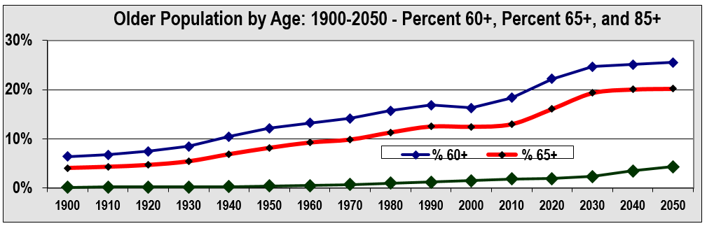 older population by age in USA