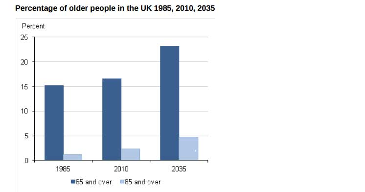 percentage-older-people-in-UK