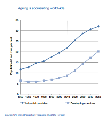 worldwide ageing acceleration
