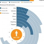 Infographics: Ageing Asia
