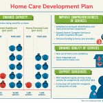 Infographics: Better home and community care for the elderly