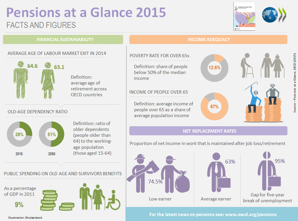 Pensions-at-a-Glance-infographic