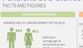 Infographics : Pensions at a Glance