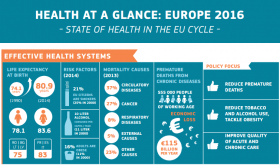 Health at a Glance: Europe 2016 infographics